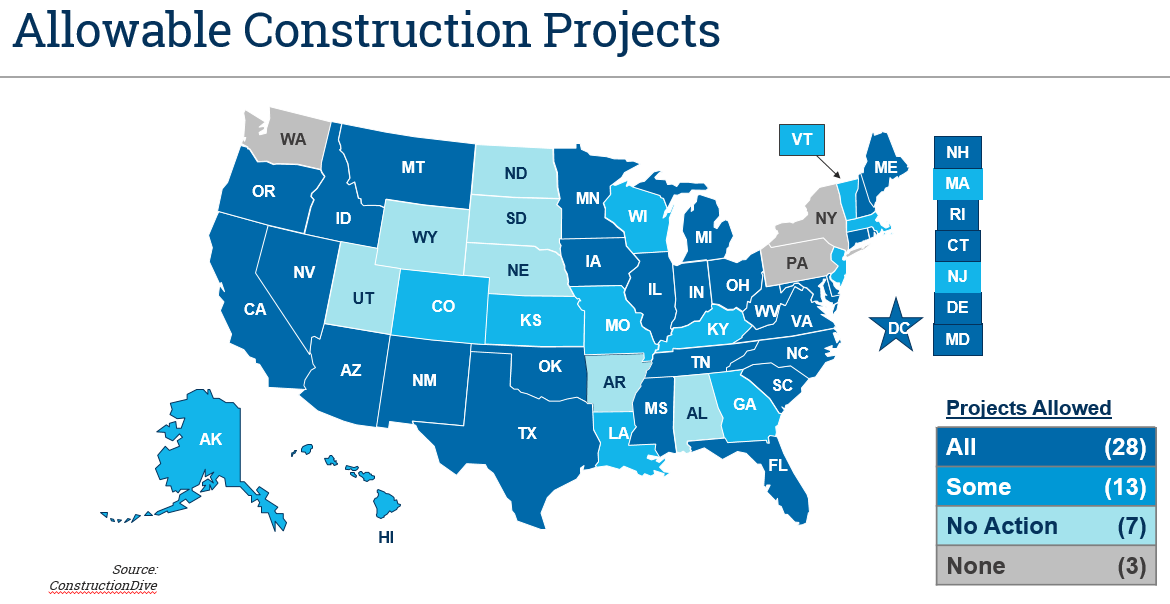 Allowable construction projects