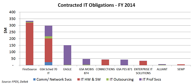 DHS-FY14-IT-Obligations