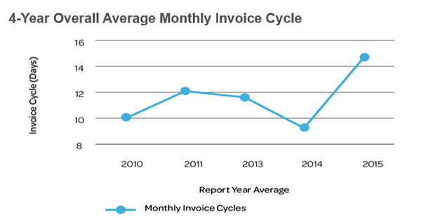 4 Year Monthly Invoice Cycle