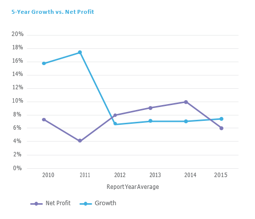5 Year Growth vs Net Profit