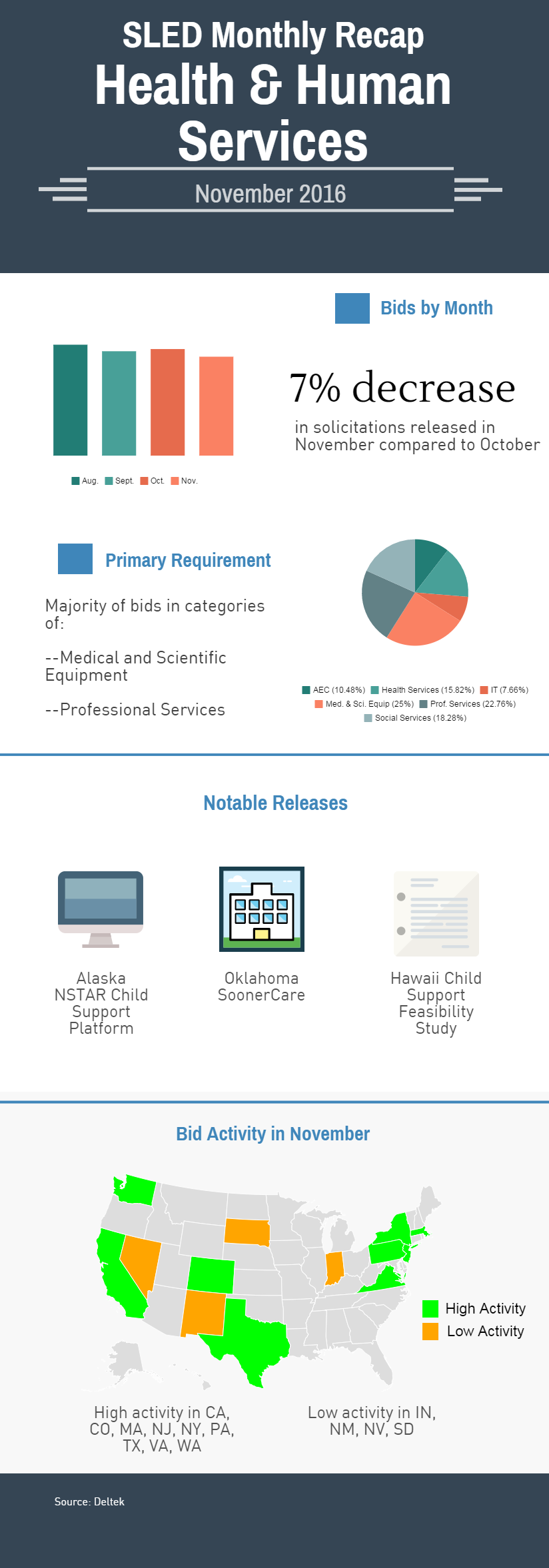 Deltek Pulse: Health and human services month in review, November 2016