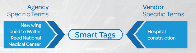 GovWin Smart Tags help bridge the gap between terms specific to vendors and government agencies.