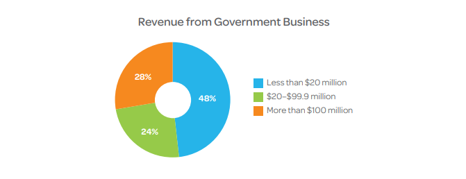 GovCon Clarity Revenue from Government Business