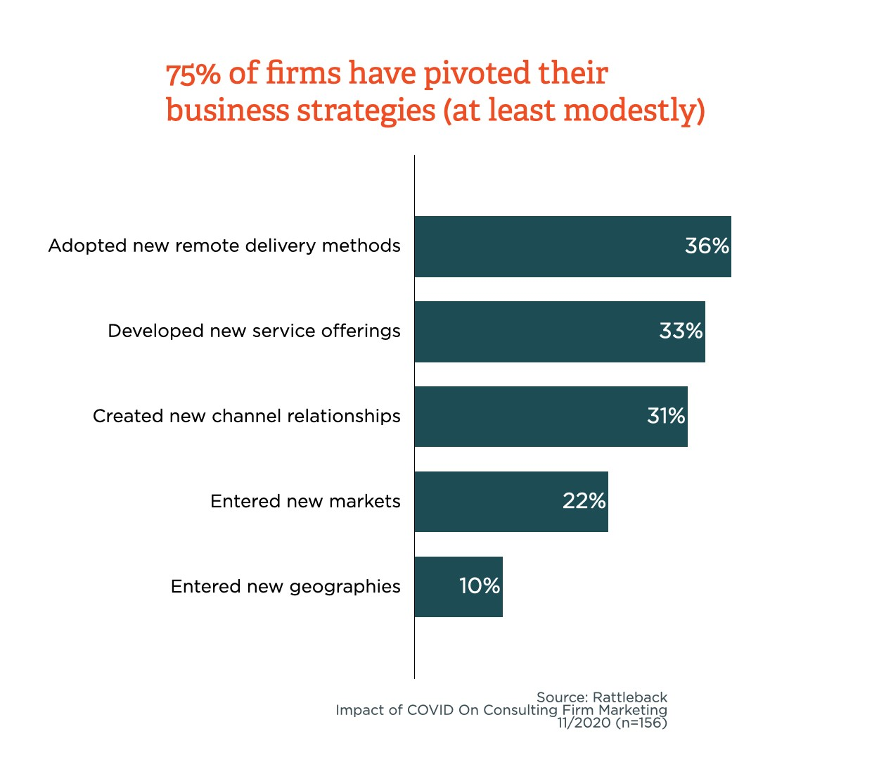 Firms that have pivoted business strategies moderately