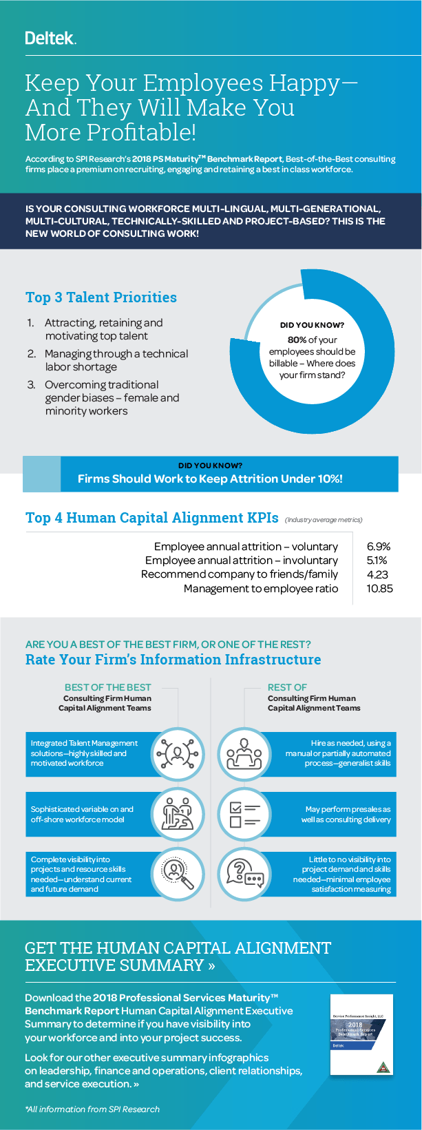 Human Capital Alignment KPIs for Consulting Firms Infographic