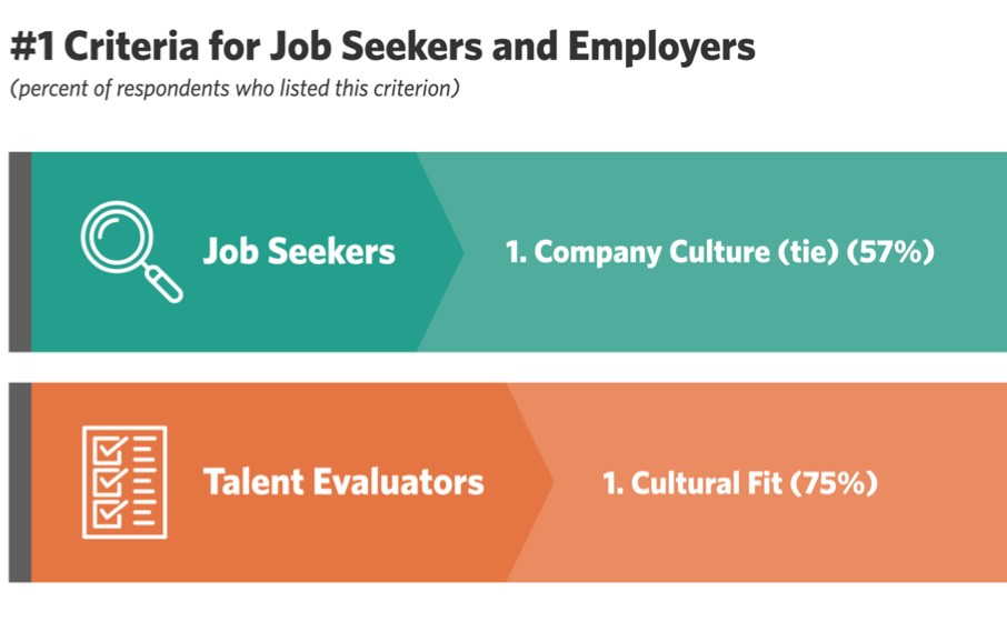 Criteria for Job Seekers and Employers