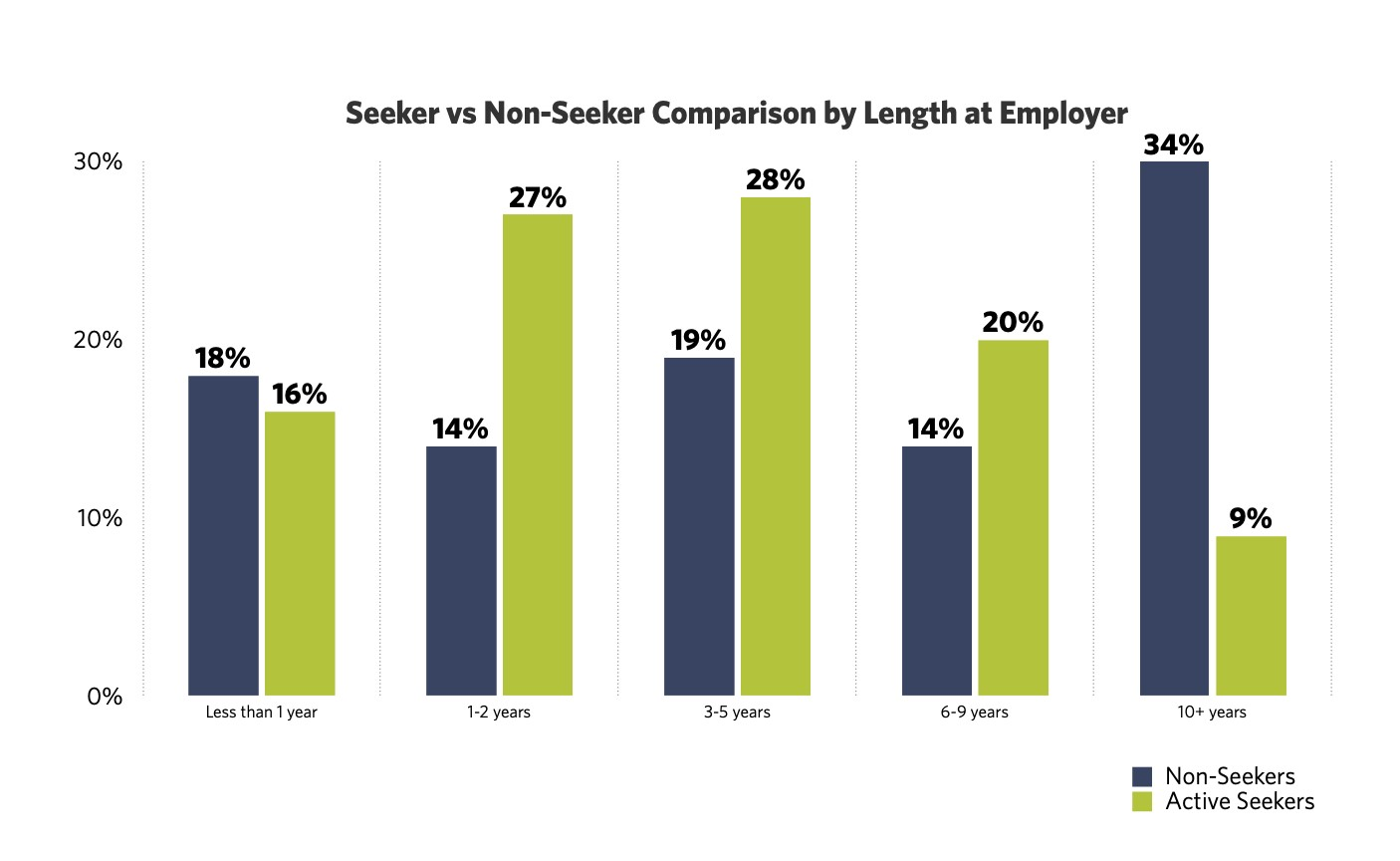 Length of Time Spent at Employer