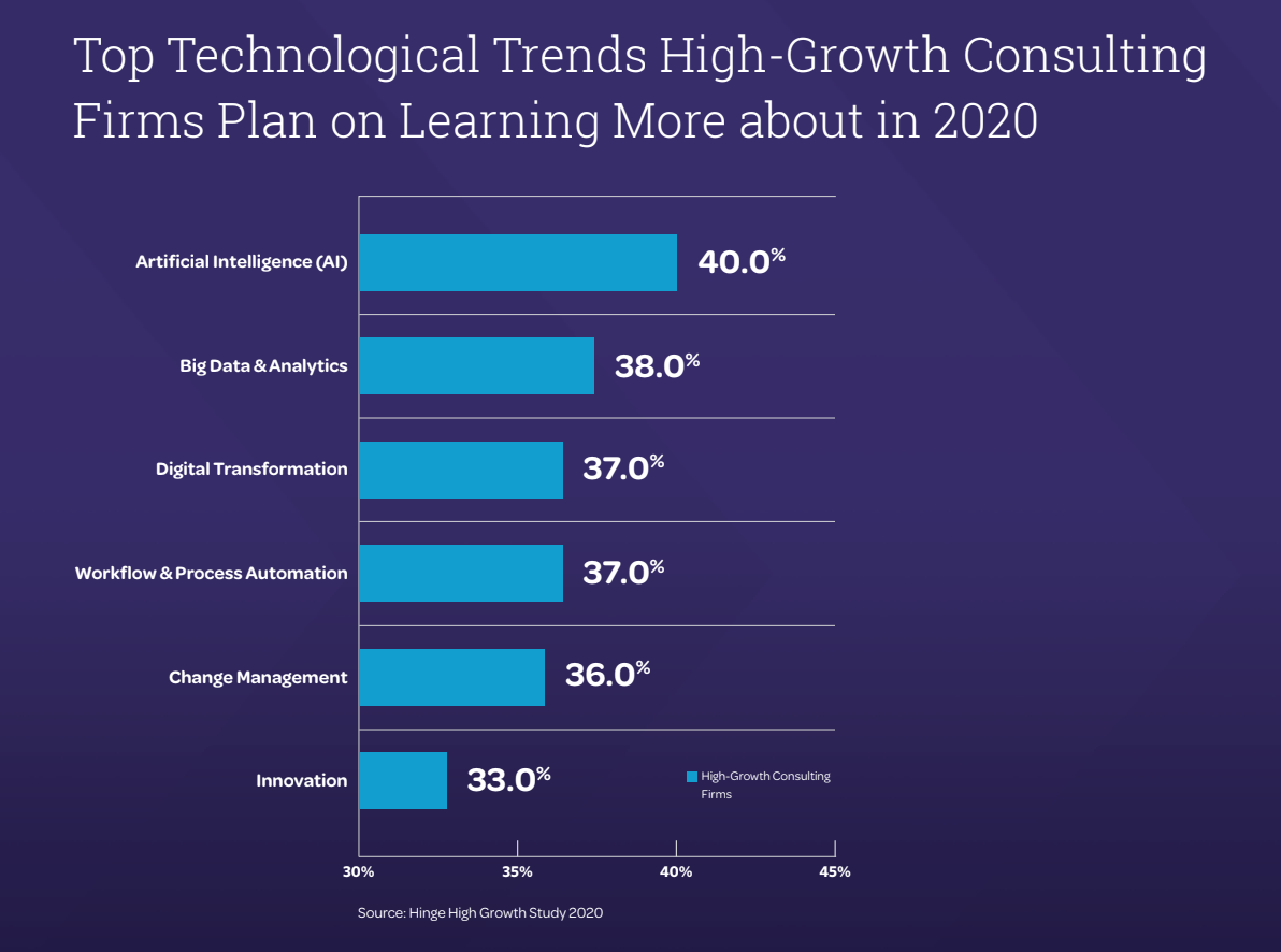 Top Tech Trends - High Growth Consulting Firms