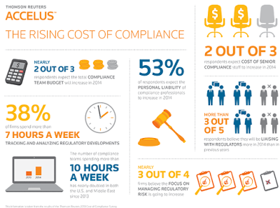 Brief Overview of Compliance