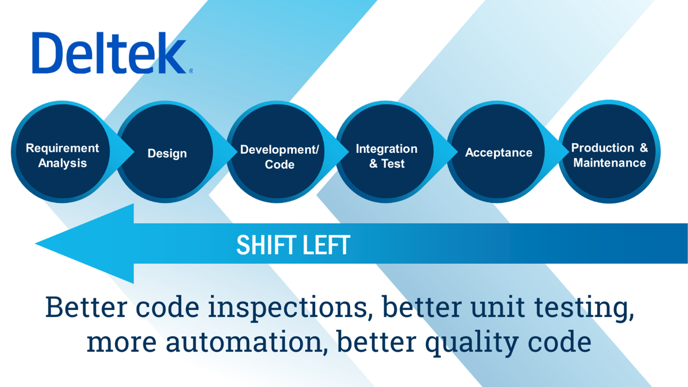 Deltek's Shift Left Approach to Better Quality Software