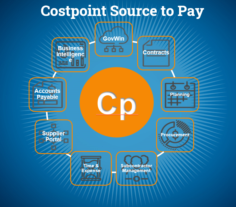Costpoint Source to Pay Solution for Government Contractors Graphic