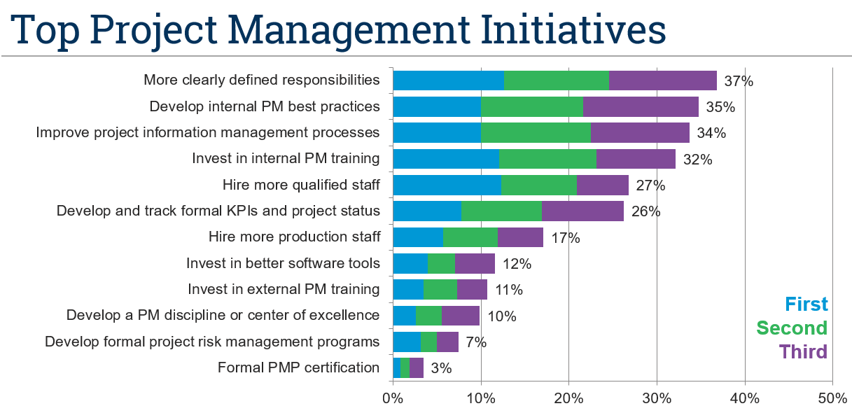 Top Project Management Initiatives