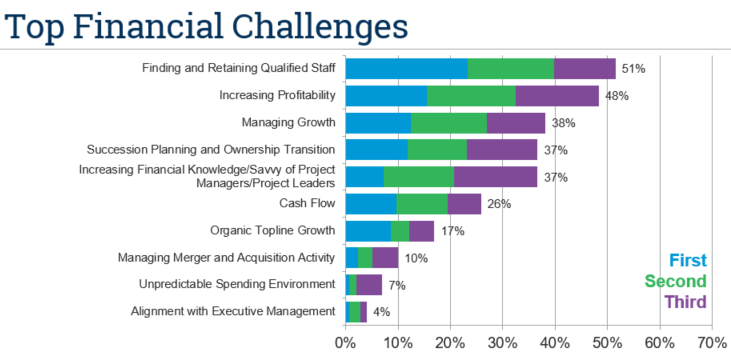 Top Financial Challenges graph