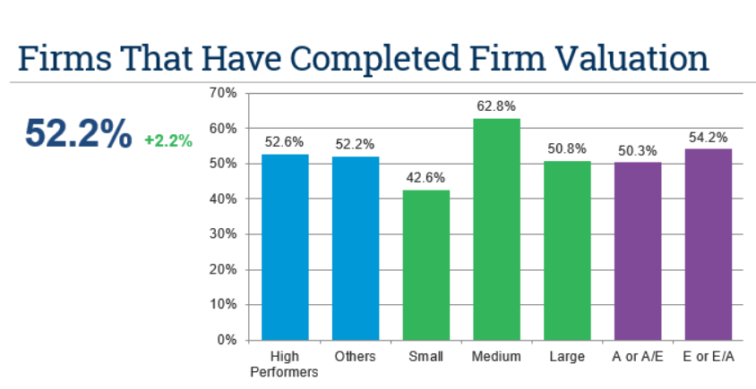 Firms with Completed Firm Valuation Chart