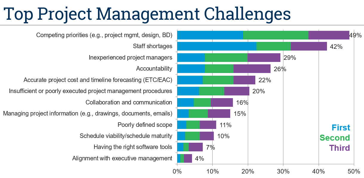 Project Managment Top Challenges Deltek Clarity