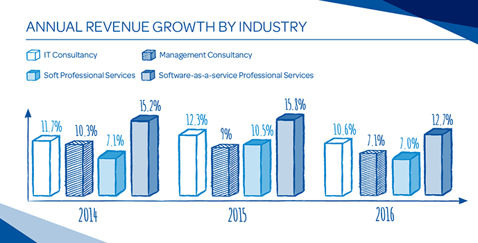 Annual revenue growth by industry