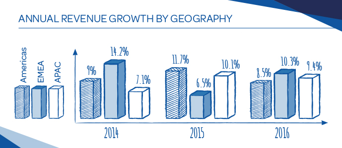 annual revenue growth by geography