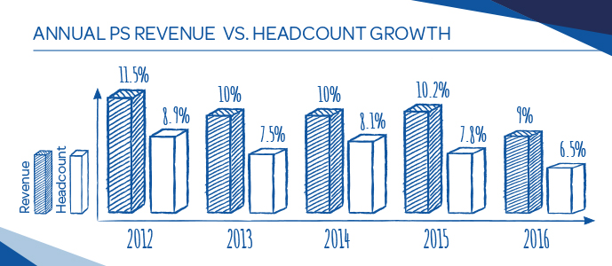 annual revenue vs headcount growth