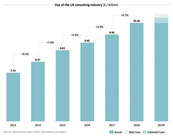 size of UK consulting industry