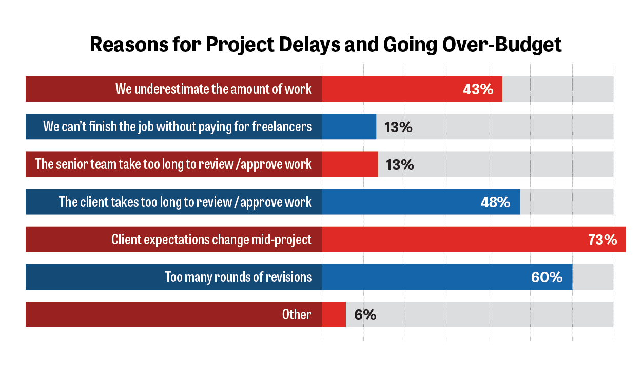 Reasons for Project Delays and Going Over Budget
