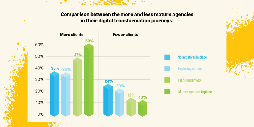 Bar chart agency digital transformation and clients