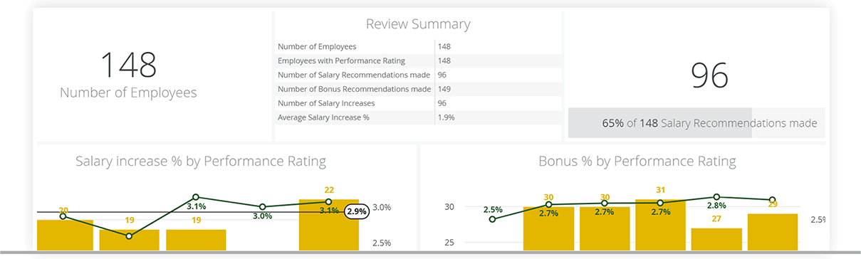 Automate Salary Reviews
