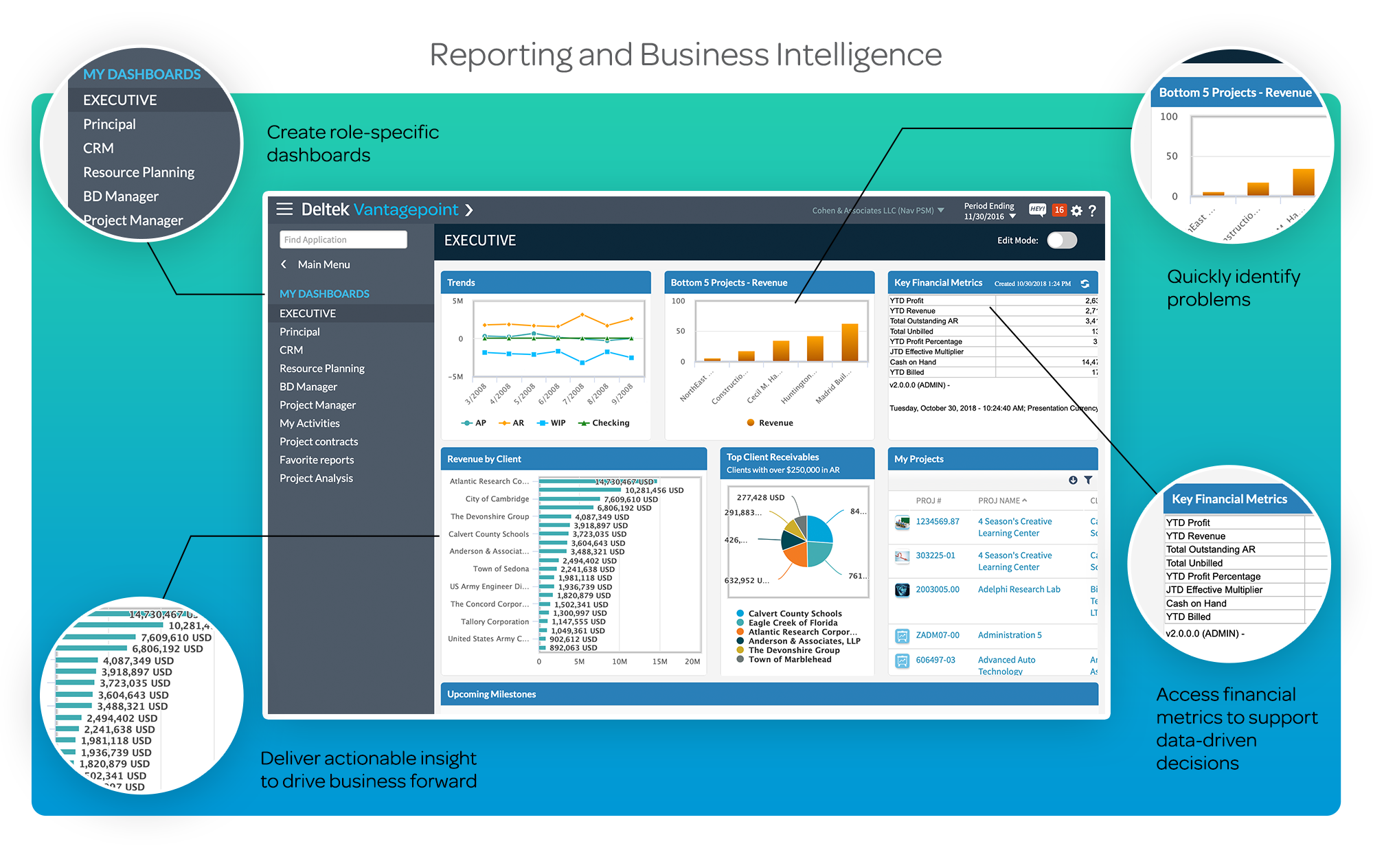 Reporting Business Intelligence