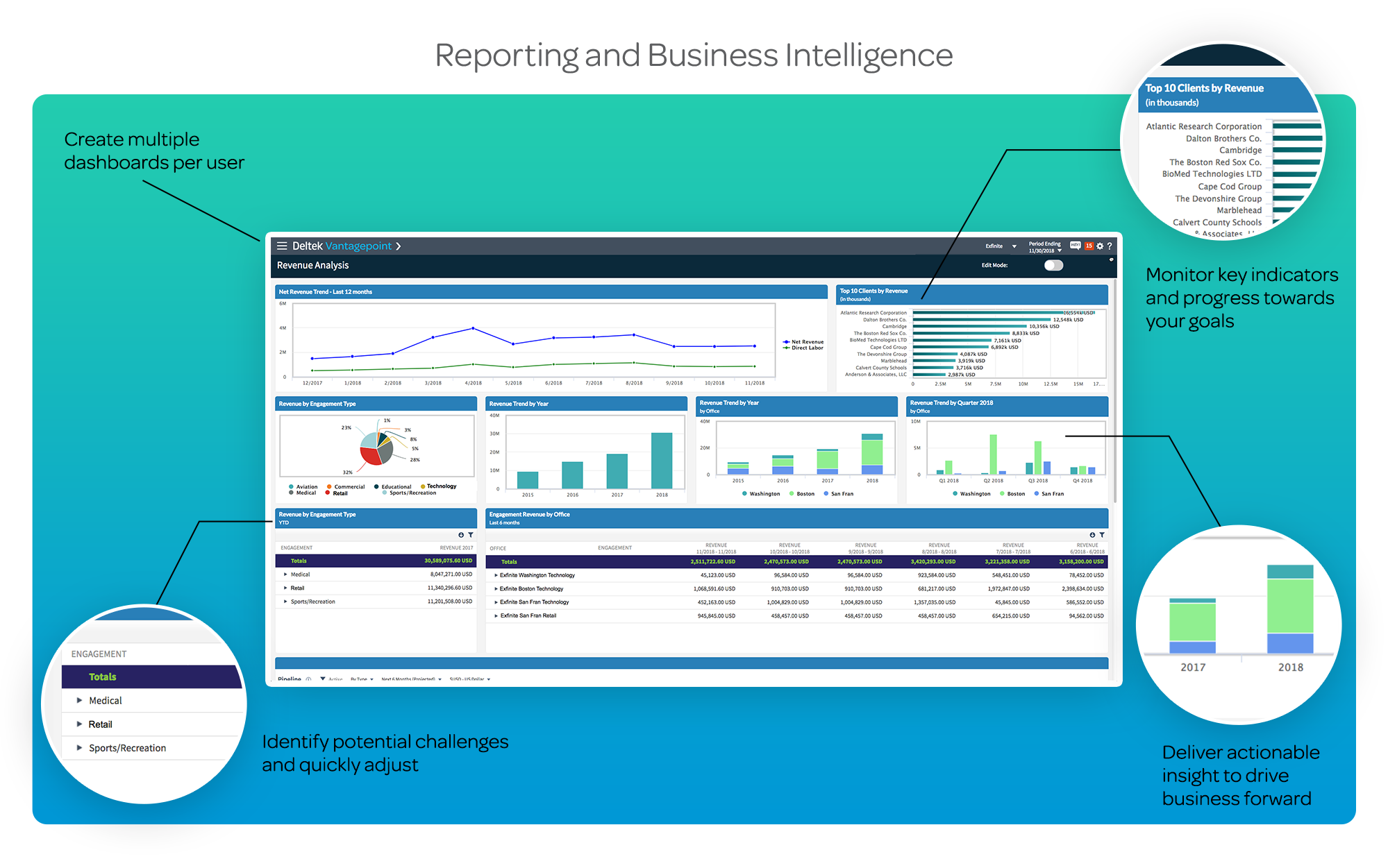 Reporting and Business Intelligence